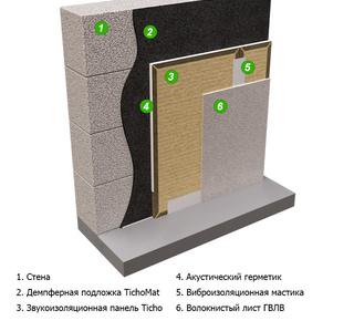 Бескаркасная звукоизоляция стен Лайт от 23 мм