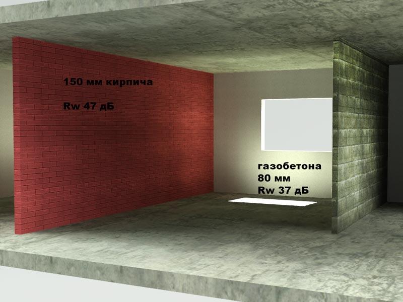 Шумоизоляция в бетоне цемент в мешках в москве с доставкой
